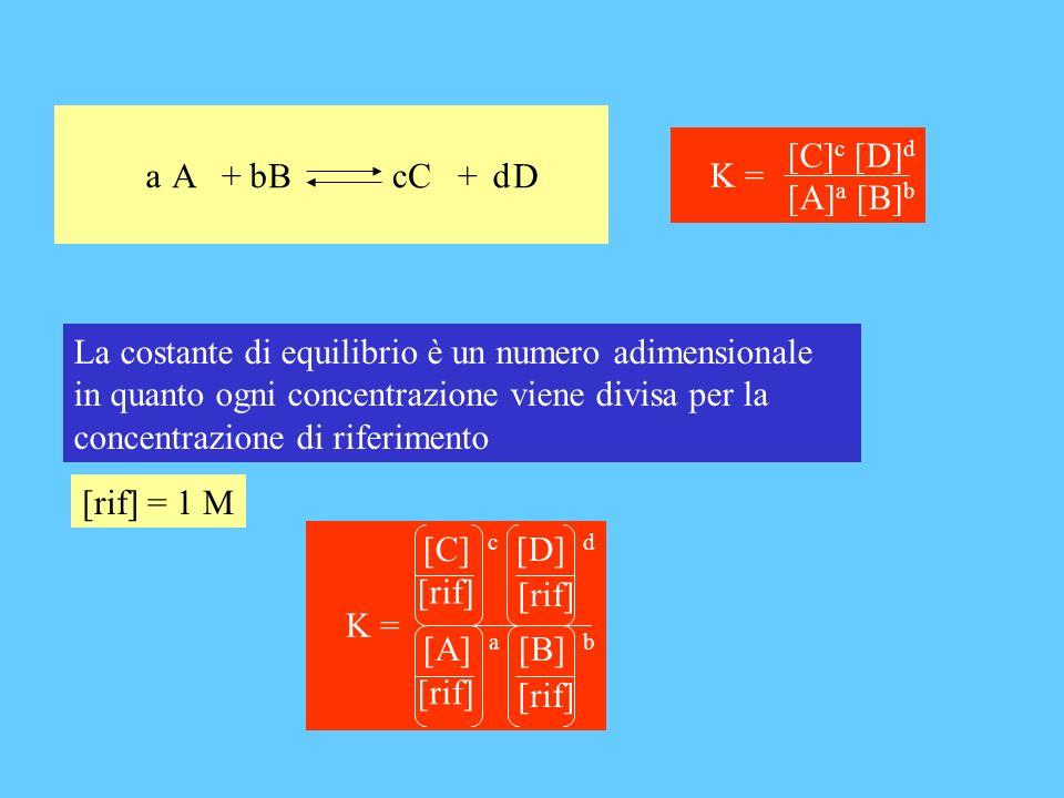 A + B C + D b. c. d. a. [C]c [D]d. [A]a [B]b. K =